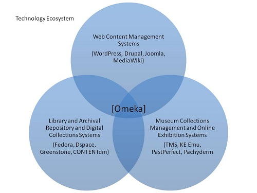 Ecosistema tecnológico en el que se enmarca Omeka